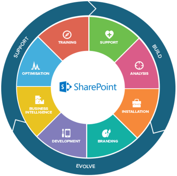 Windows SharePoint ingles 1